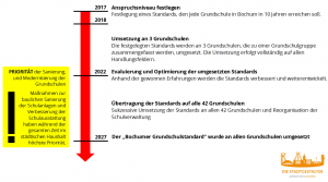 grundschulstandards-roadmap