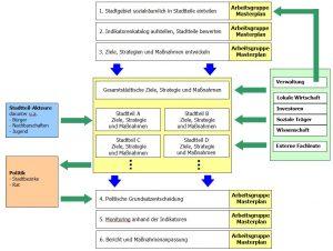 masterplan-schema
