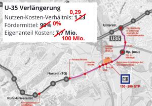 U35-Verlängerung vor dem Aus