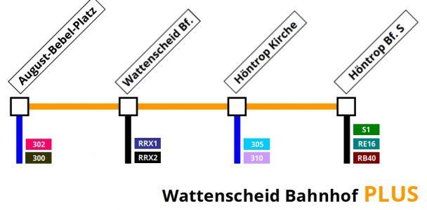 Zentrale (Seilbahn-)verkehrsachse für Wattenscheid