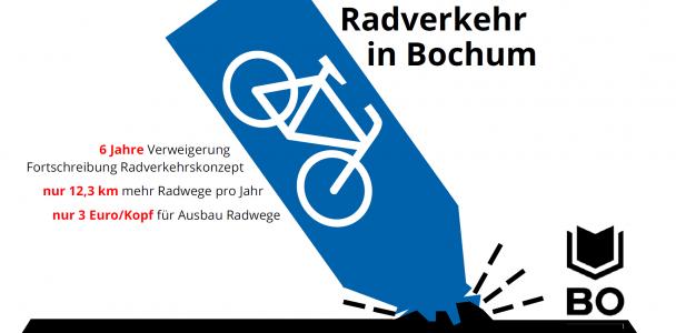 Stadt und Politik blockieren Radwegeausbau