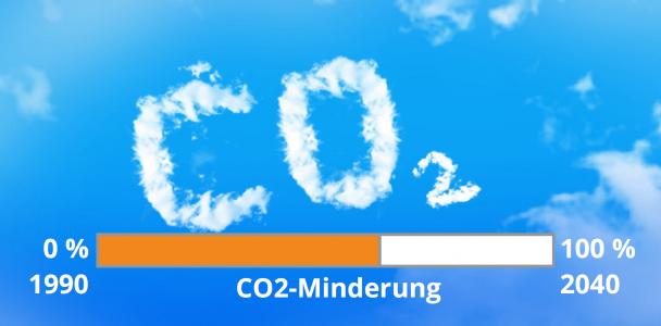 Was muss Bochum tun, damit die Stadt bis 2040 klimaneutral ist