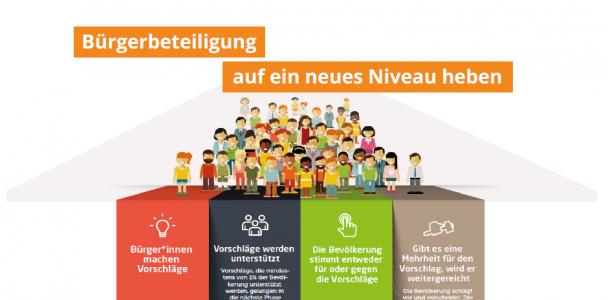 Die Bürgerbeteiligung in Bochum auf ein neues Niveau heben