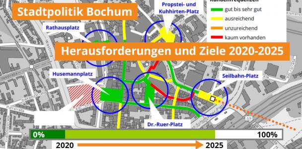 Stadtpolitische Herausforderungen in Bochum 2020 bis 2025