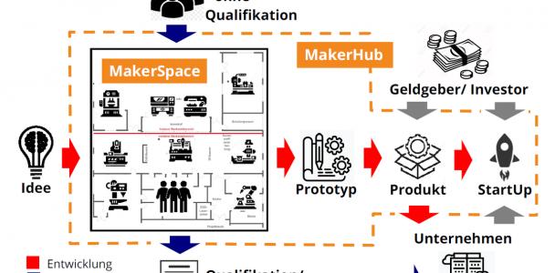 Ideenschmiede und Jobmaschine - Ein MakerHub für Bochum