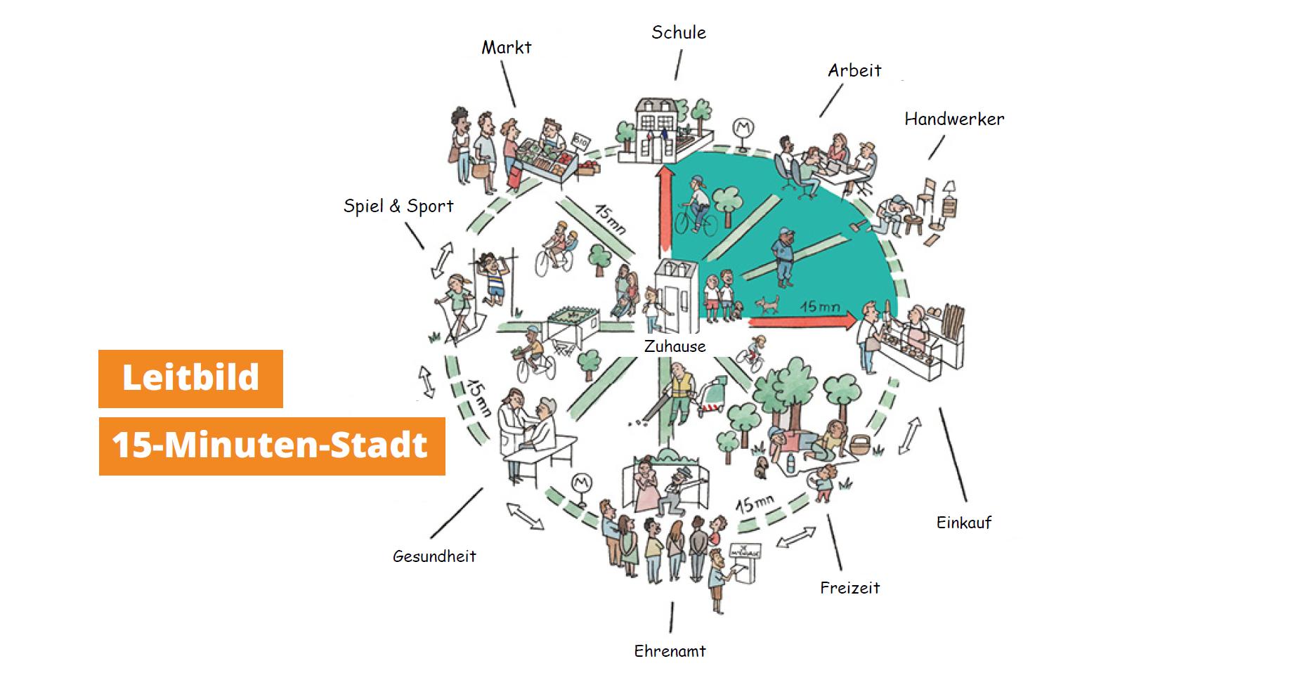 Sollte Bochum zur 15-Minuten-Stadt werden?