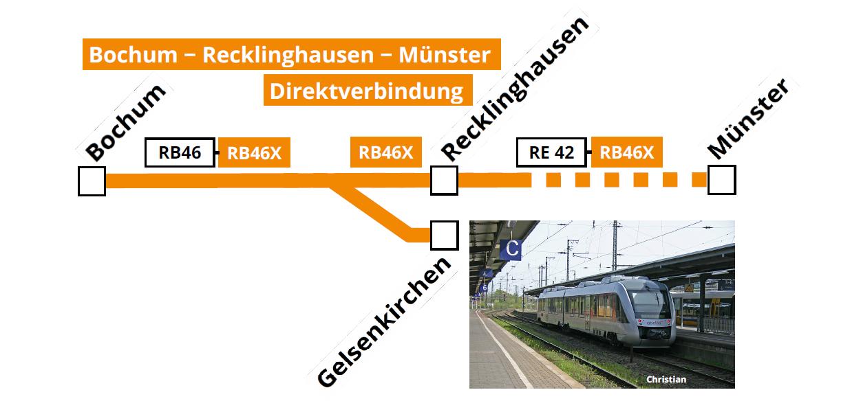Ohne Umsteigen von Bochum nach Recklinghausen und Münster